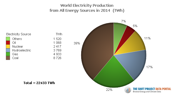 Electricity production by fuel source.