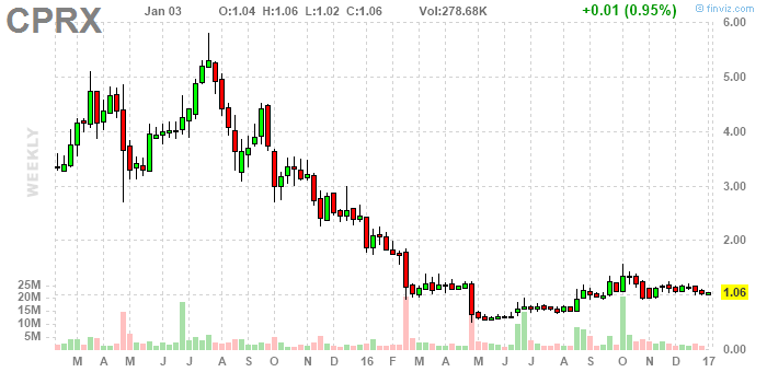 Catalyst Pharmaceuticals: Why This $1 Biotech Stock Is A
