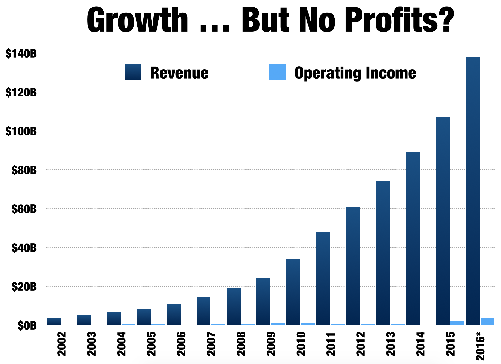 Amazon the case for a 1 trillion market cap debunking the no on the surface theres no doubt that amazon looks like its a business that cant make a profit to save its life nvjuhfo Gallery