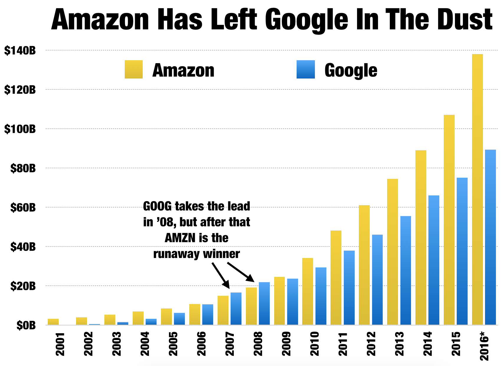 Amazon the case for a 1 trillion market cap debunking the no although amazon is sacrificing current earnings for growth it is consistently growing its earnings potential nvjuhfo Gallery