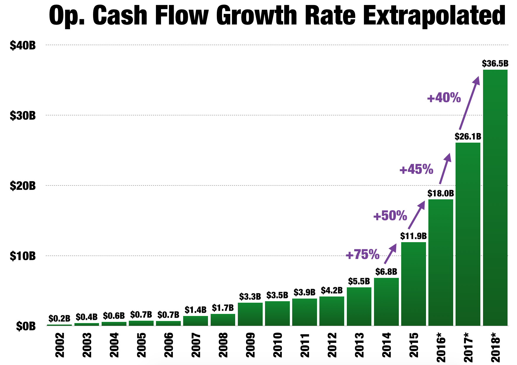 Amazon the case for a 1 trillion market cap debunking the no with revenue of 216b and operating cash flow of 35b a 1t market cap amazon would only be valued at 46x revenue and 29x operating cash flow nvjuhfo Gallery