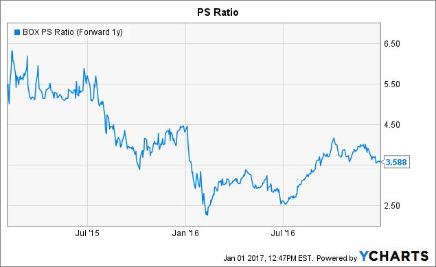 BOX PS Ratio (Forward 1y) Chart