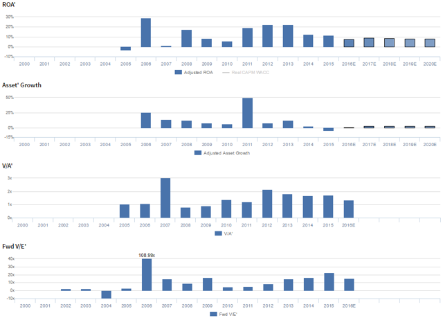 CVI Performance & Valuation Prime