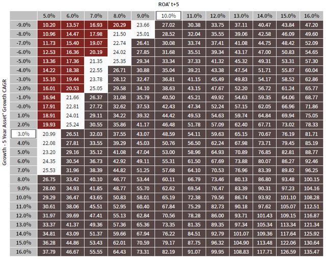 CVI Valuation Matrix