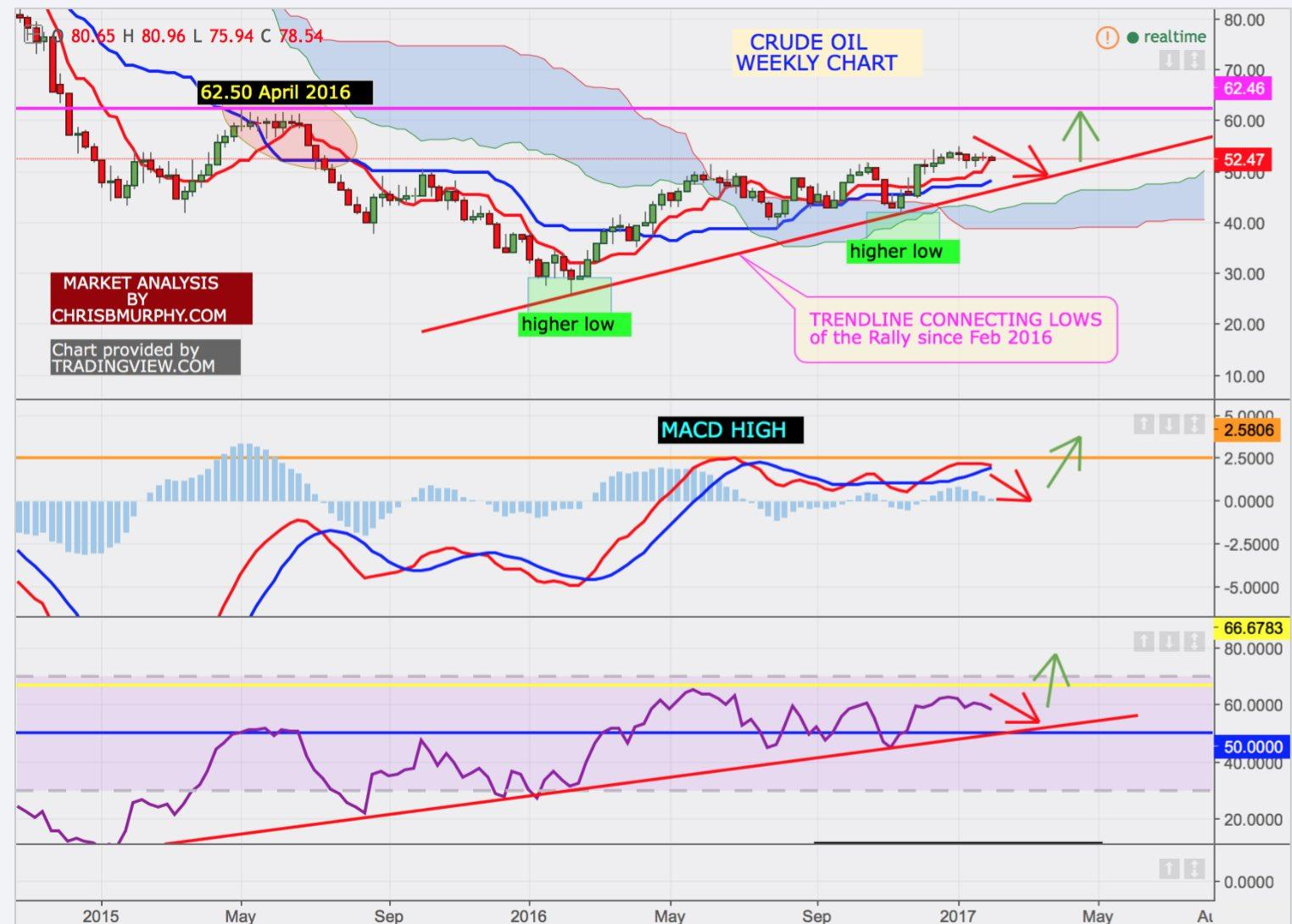 Crude Oil: A Possible Path To $60 - The United States Oil