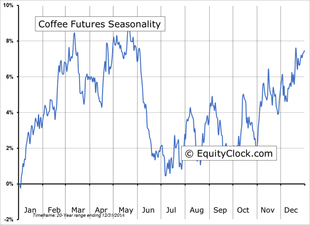 Coffee seasonality