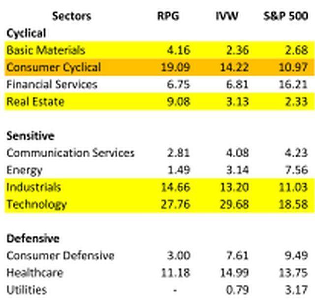 RPG Sectors
