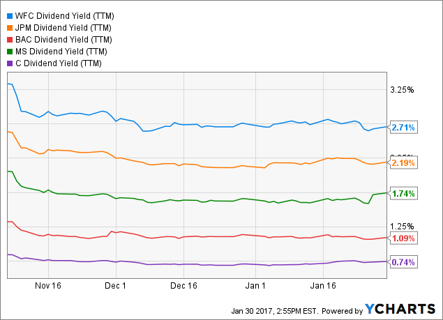 WFC Dividend Yield (<a href=