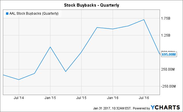 AAL Stock Buybacks (Quarterly) Chart