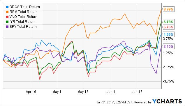 BDCS Total Return Price Chart
