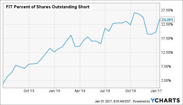 FIT Percent of Shares Outstanding Short Chart