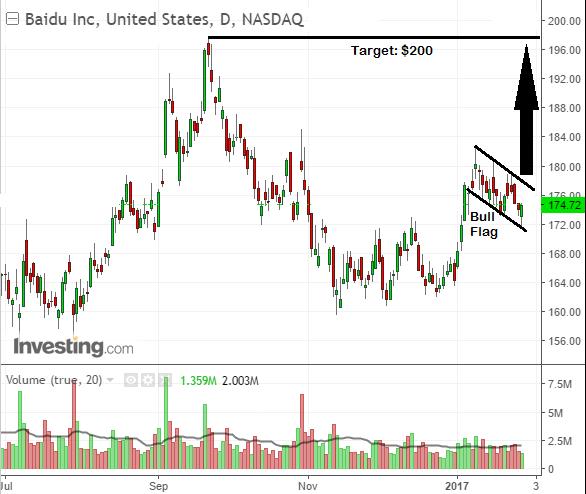 Bullish stock chart trade setup on shares of Baidu Inc