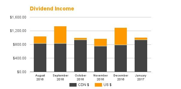 Dividend Income - January 2017
