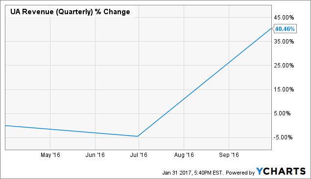 UA Revenue (Quarterly) Chart