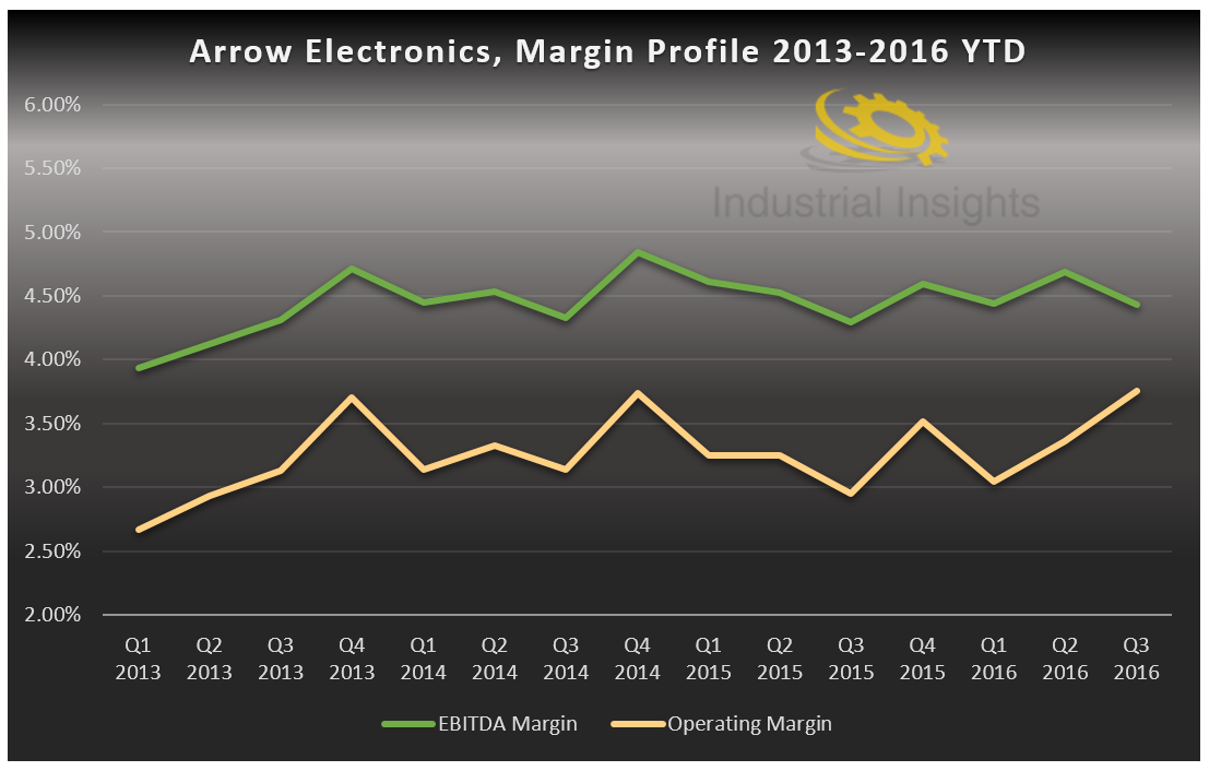 arrow electronics gaining new business Arrow electronics' key factors to drive arrow electronics' (arw) the company's efforts toward gaining traction in the internet of things.
