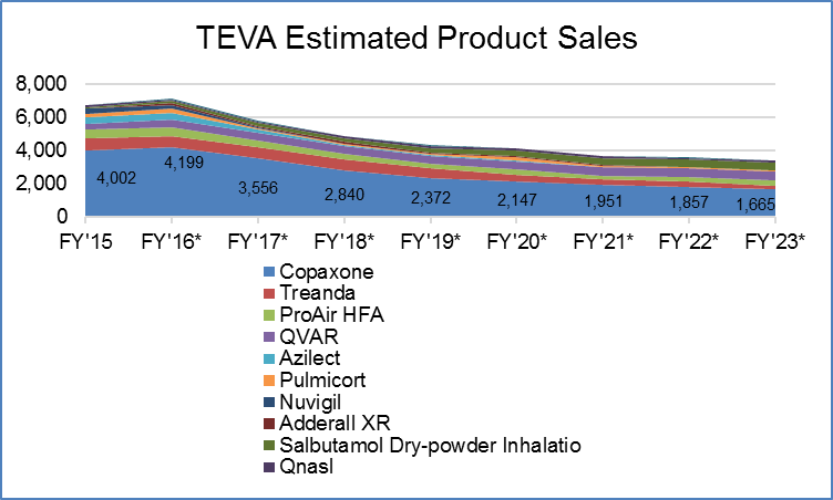 Teva Has Got Potential - And The Complexity To Go With It - Teva