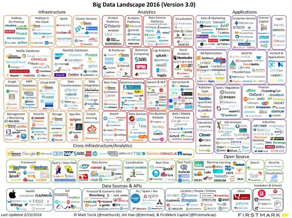 3 Big-Data Players On The Up?