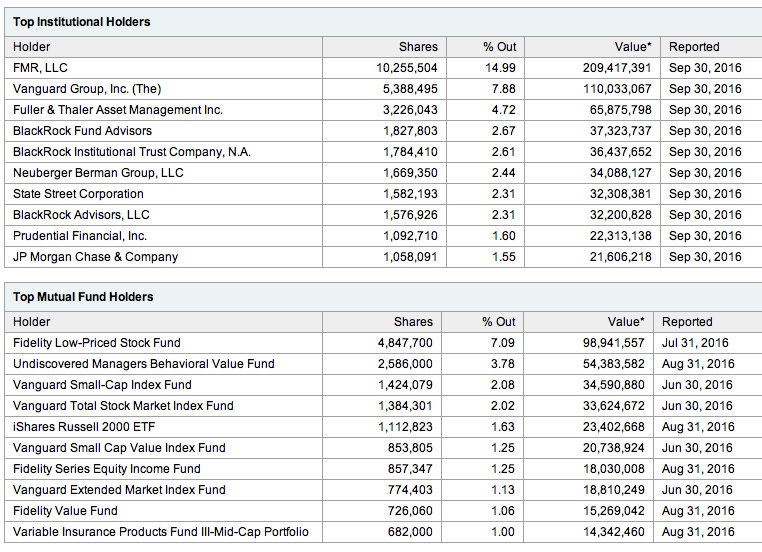 My Favorite January Effect Stock Gnc Holdings Inc Nysegnc