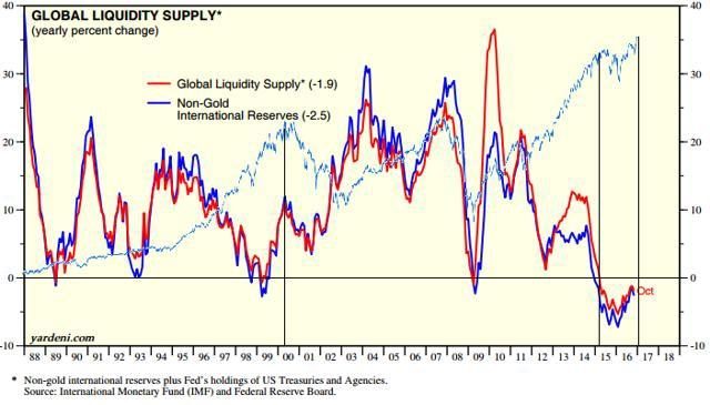 Global liquidity source IMF