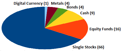 Overall Asset Allocation
