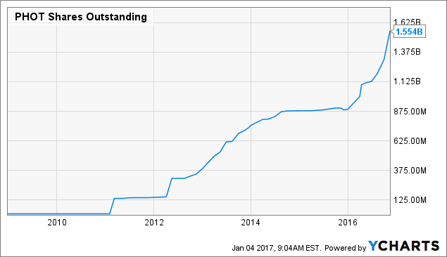 PHOT Shares Outstanding Chart