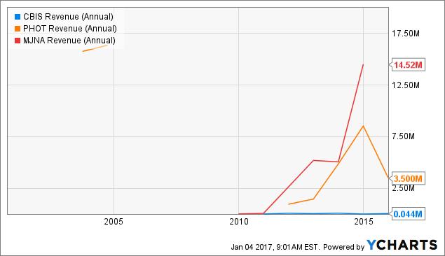 CBIS Revenue (Annual) Chart