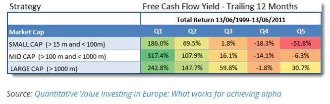 companies with high free cash flow