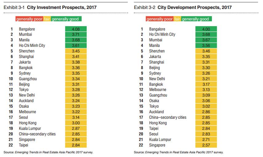development of bangalore city and economy