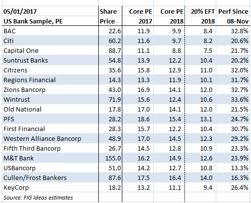 U S  Bank Valuations: Time To Think Like Charlie Munger