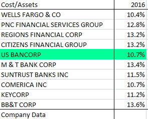 US Bancorp: Know Why You Own It - U S  Bancorp (NYSE:USB