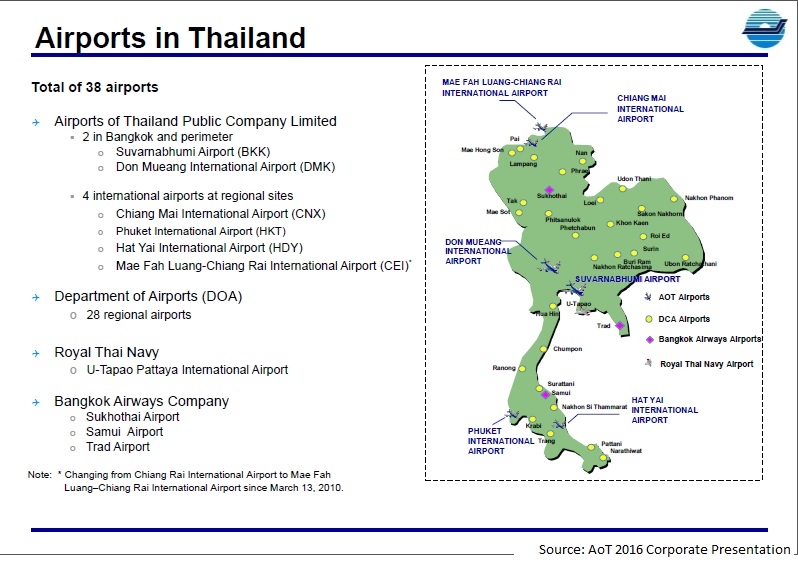 Airports Of Thailand Optimistic On Long Term Prospects But Concerns