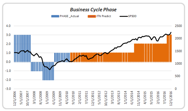 A comprehensive German business cycle chronology