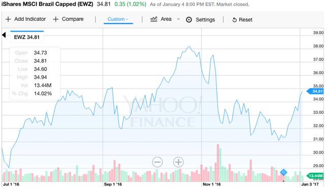 EWZ chart via Yahoo Finance.