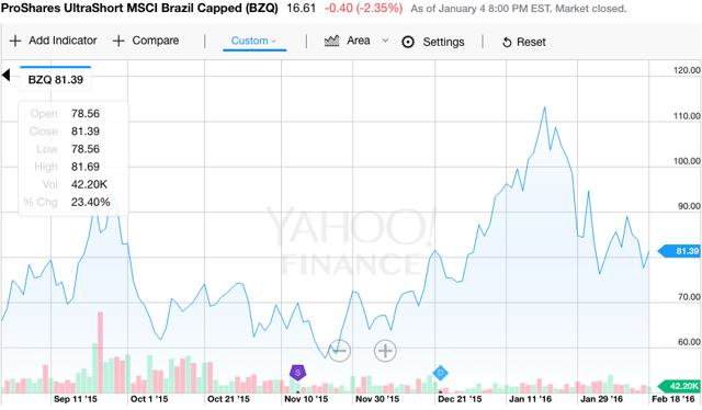 Screen capture via Yahoo Finance.
