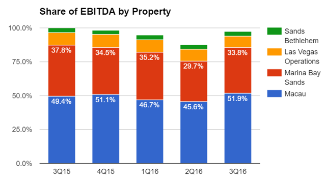 Share of Ebitda by Property of Las Vegas Sands