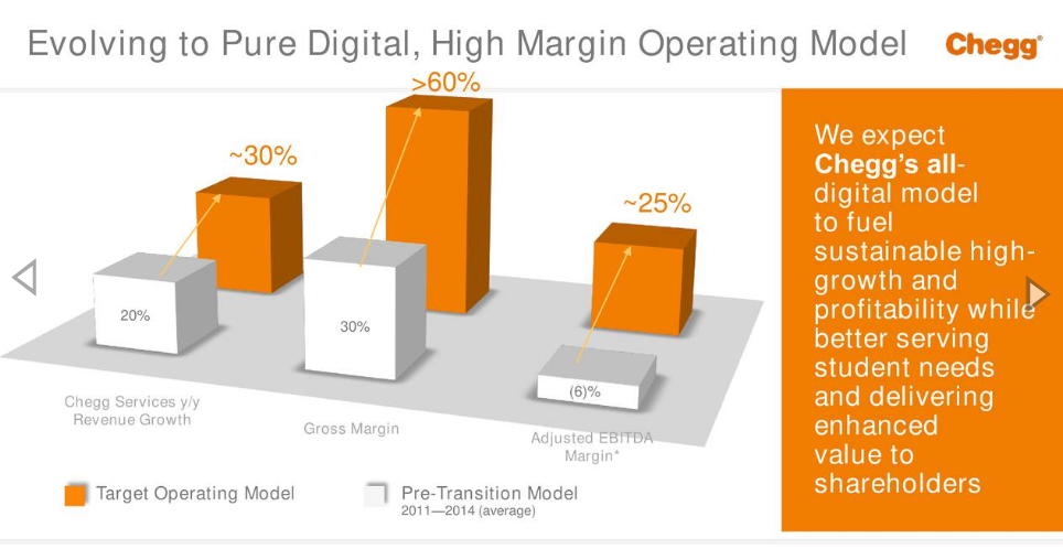 Chegg: A High Margin Platform Is Here - Chegg, Inc  (NYSE