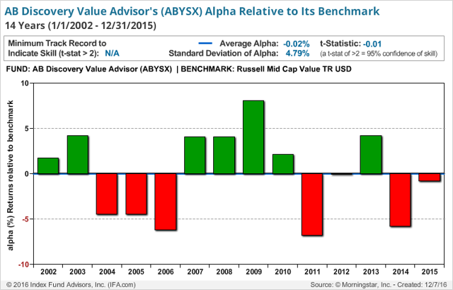 ab discovery value fund AllianceBernstein: A Closer Look At The Performance | Seeking Alpha