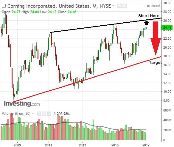 Investors sell Corning Incorporated on bearish stock chart