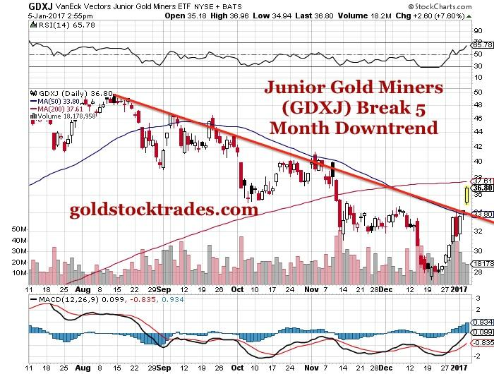 The Junior Gold Miner Etf Nysearca Gdxj Is Breaking A 5 Month Downtrend And So Silver Miners Sil Now Next Technical Bullish