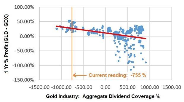 GLD-GDX forward profit versus the goldminers aggregate dividend coverage