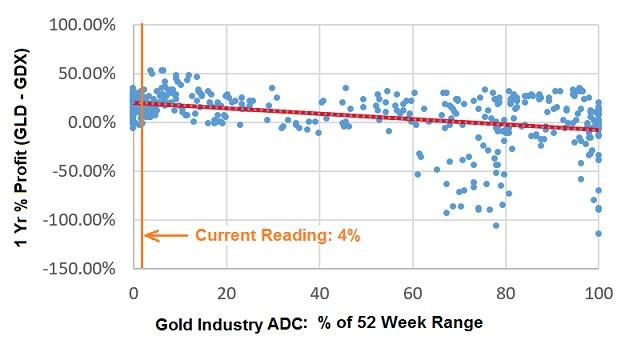 GLD-GDX 1 Year % profit versus aggregate dividend coverage percent of 52 week range