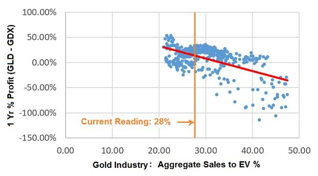 GLD-GDX 1 year % profit versus Goldminers aggregate Sales to Enterprise Value %