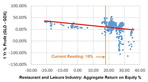 GLD-GDX 1 year % profit versus Restaurant and Leisure Industry aggregrate Return on Equity %