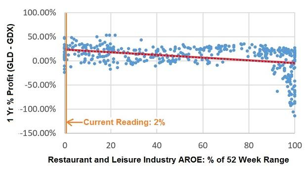 GLD-GDX 1 year % profit versus Restaurant and Leisure Industry aggregate ROE % of 52 week range