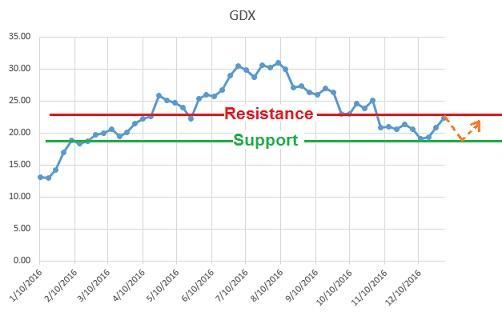 GDX 1 year price chart showing support and resistance levels