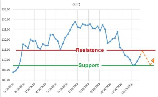 GLD 1 year price chart showing technical support and resistance levels