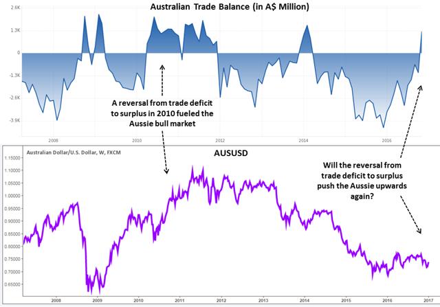 AUD Trade Balance
