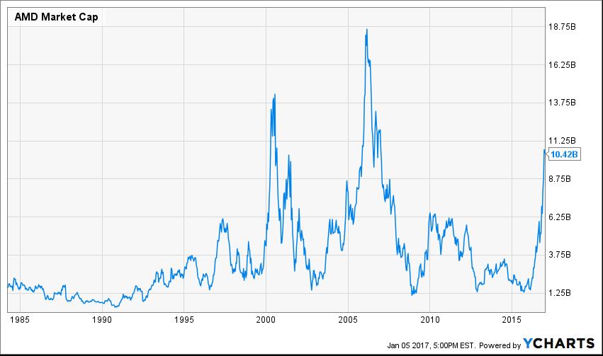 AMD: A $10 Billion Valuation
