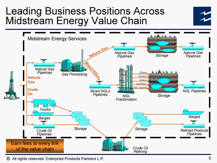 Natural Gas Processing Companies