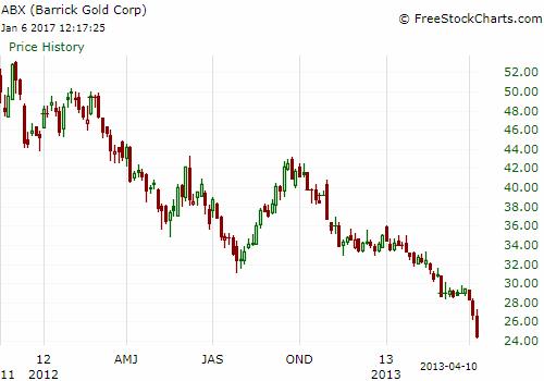 Barrick Gold ABX Price Chart